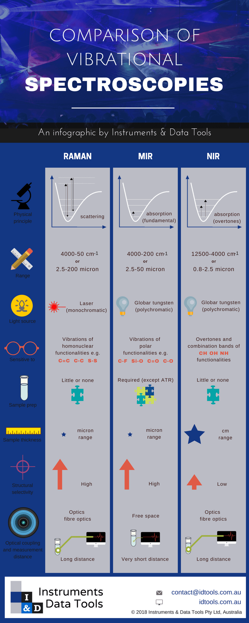 Comparison between Raman, MIR and NIR spectroscopy