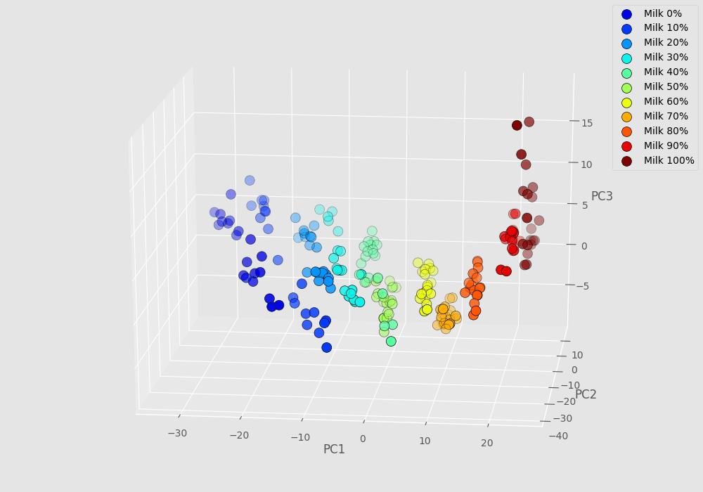 nir-detection-allergens-3D_scatterplot