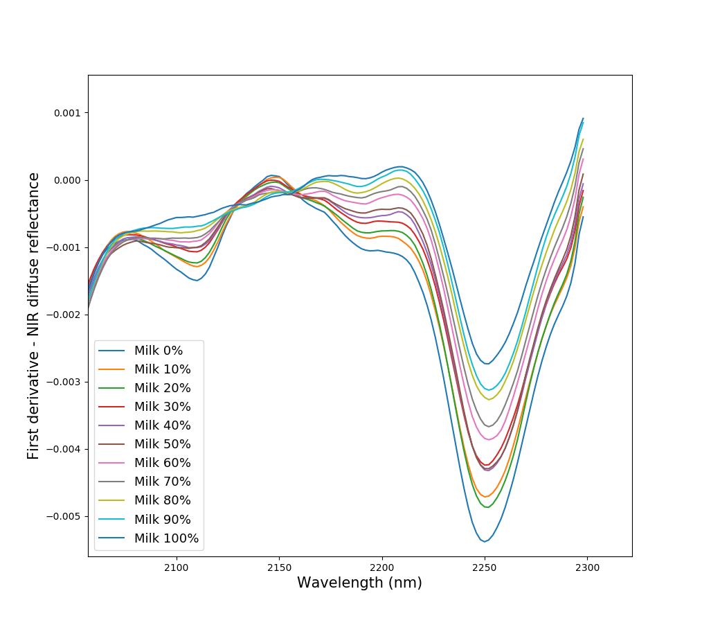 nir-detection-allergens-first-derivative-spectra