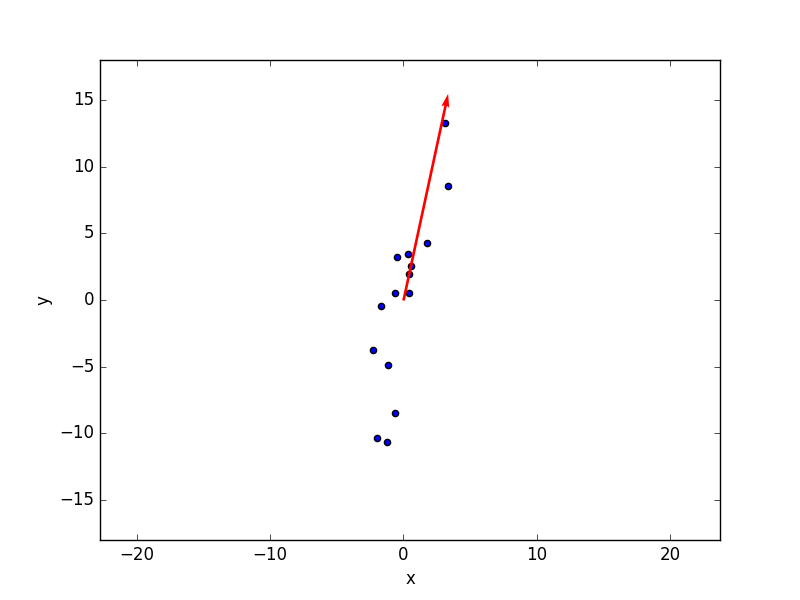 The cricket thermometer: an introduction to Principal Component Analysis in Python