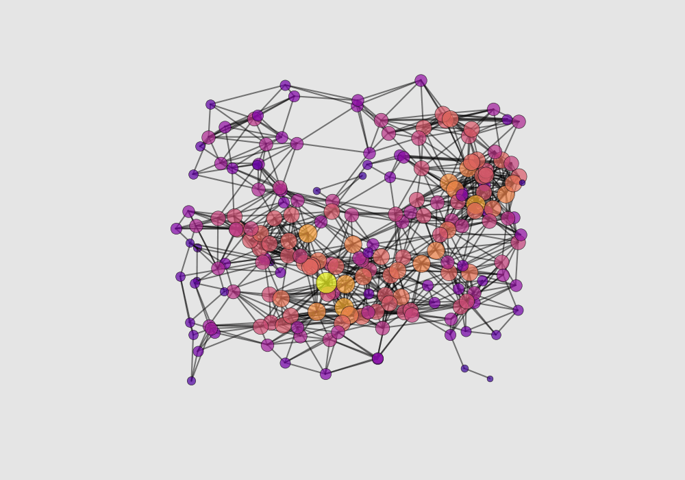 3D network graphs with Python and the mplot3d toolkit