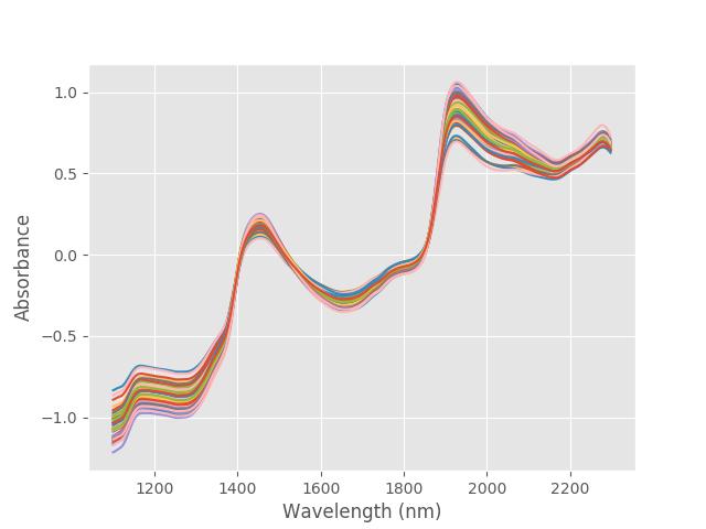 Principal component regression python