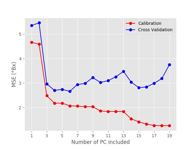 Principal Component Regression in Python