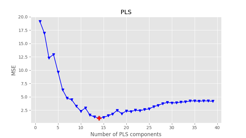 Partial Least Squares regression in Python