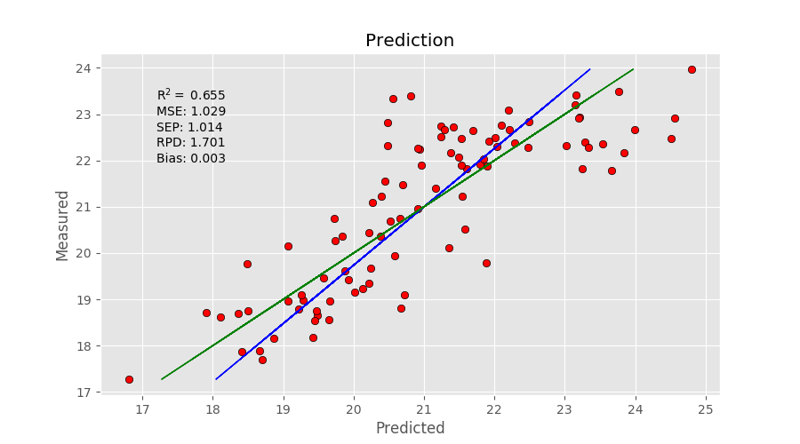 Partial Least Squares Regression in Python - Instruments