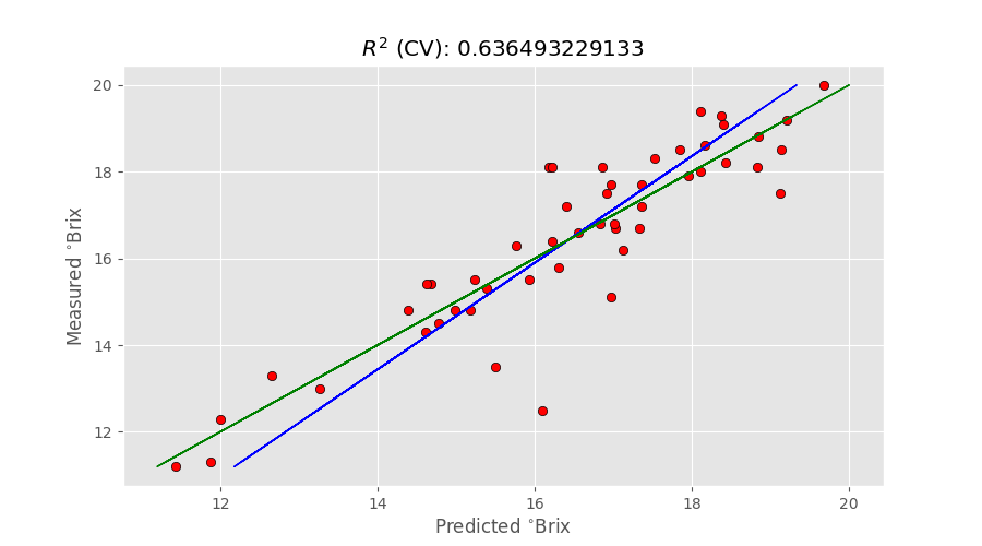 A variable selection method for PLS in Python - Instruments & Data Tools