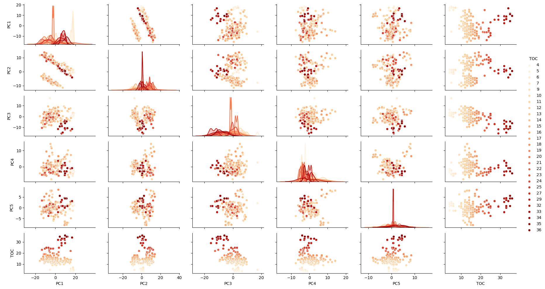 NIR data correlograms with Seaborn in Python